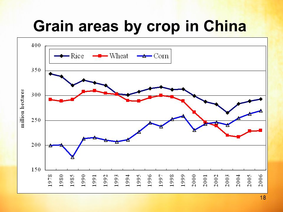18 Grain areas by crop in China