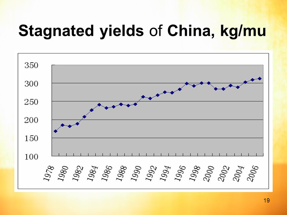 19 Stagnated yields of China, kg/mu