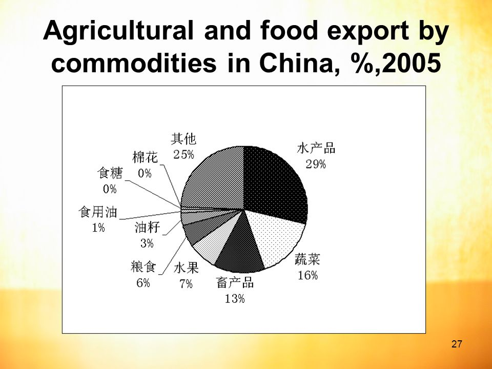 27 Agricultural and food export by commodities in China, %,2005