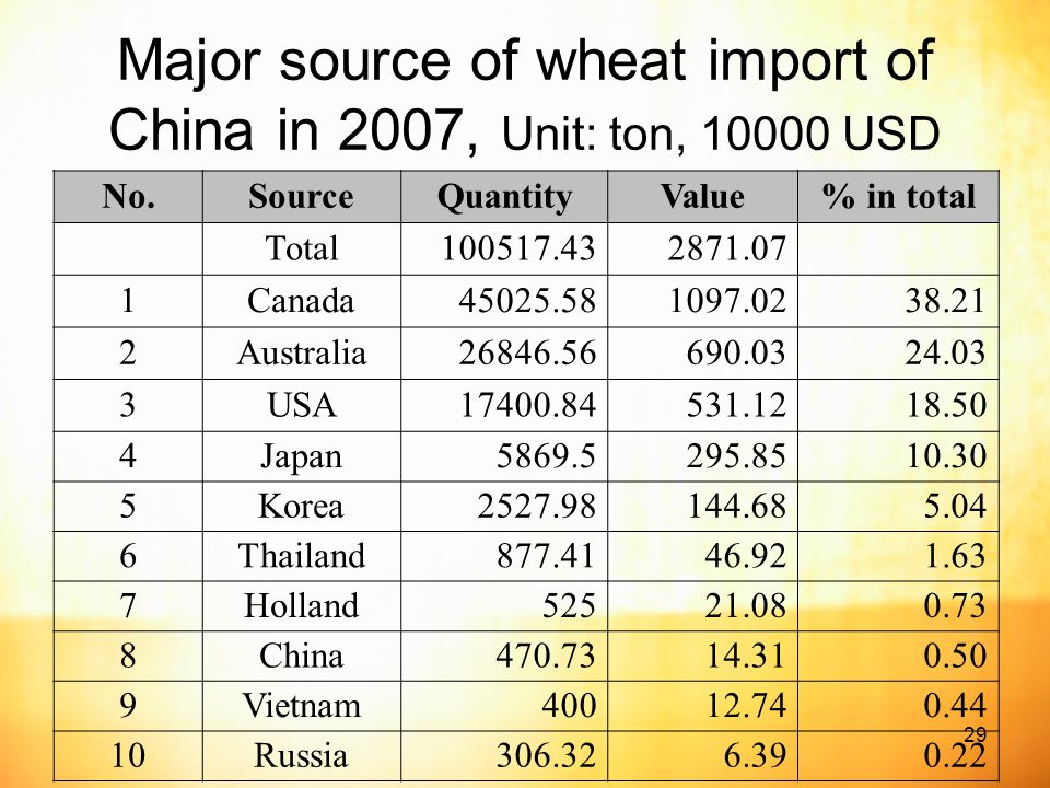 29 Major source of wheat import of China in 2007, Unit: ton, USD No.SourceQuantityValue% in total Total Canada Australia USA Japan Korea Thailand Holland China Vietnam Russia