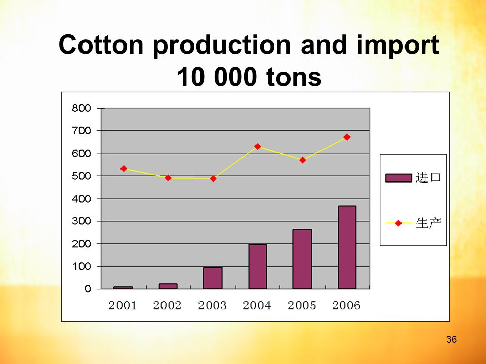36 Cotton production and import tons