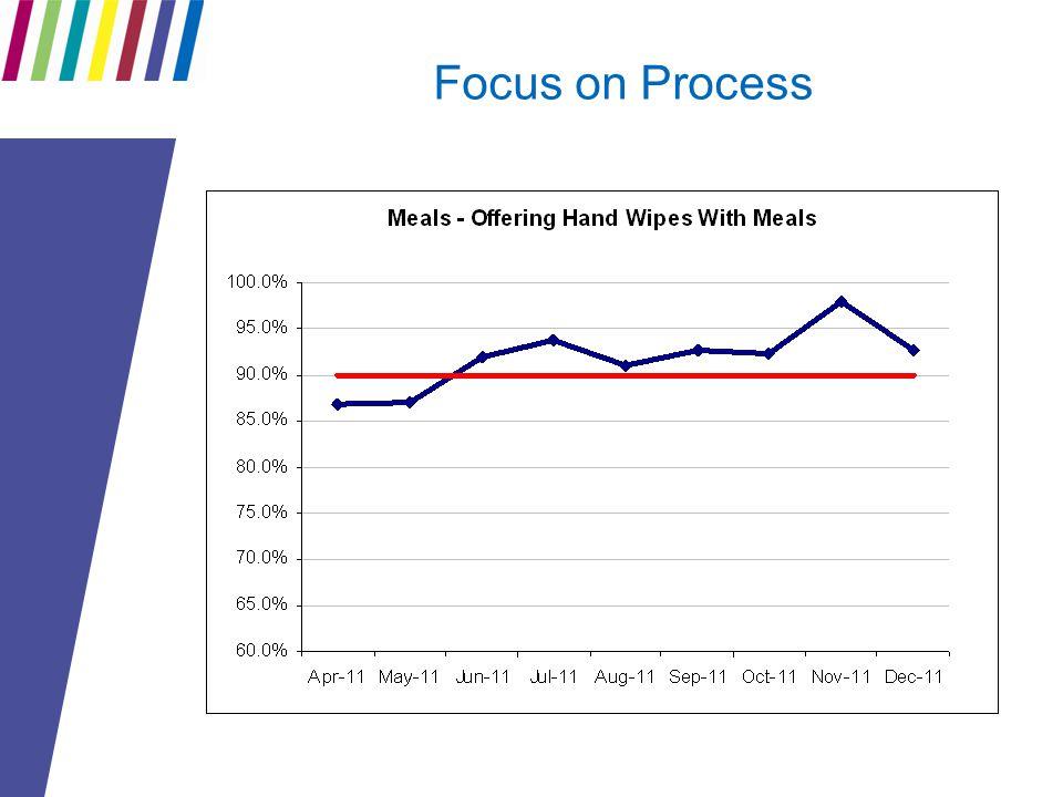 Focus on Process