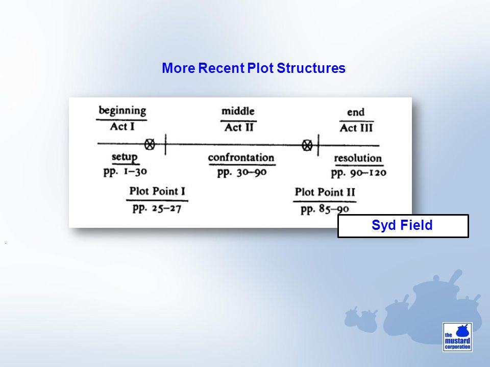 More Recent Plot Structures. Syd Field
