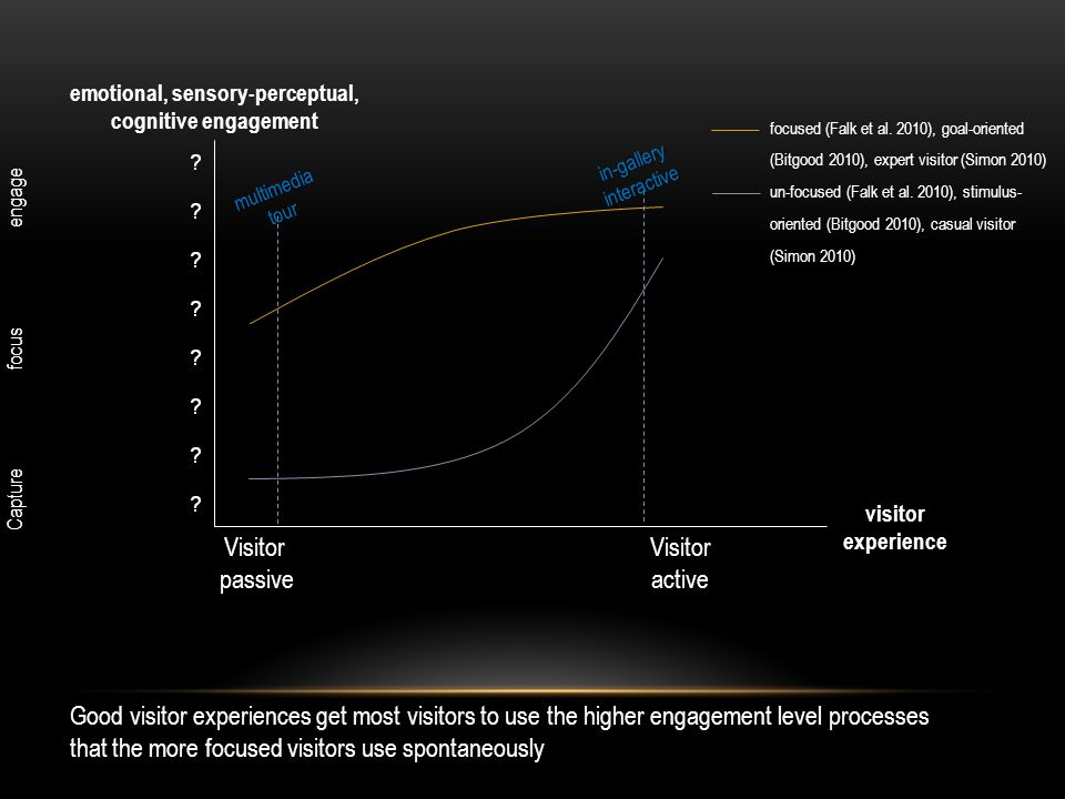 emotional, sensory-perceptual, cognitive engagement focused (Falk et al. 2010), goal-oriented (Bitgood 2010), expert visitor (Simon 2010) un-focused (