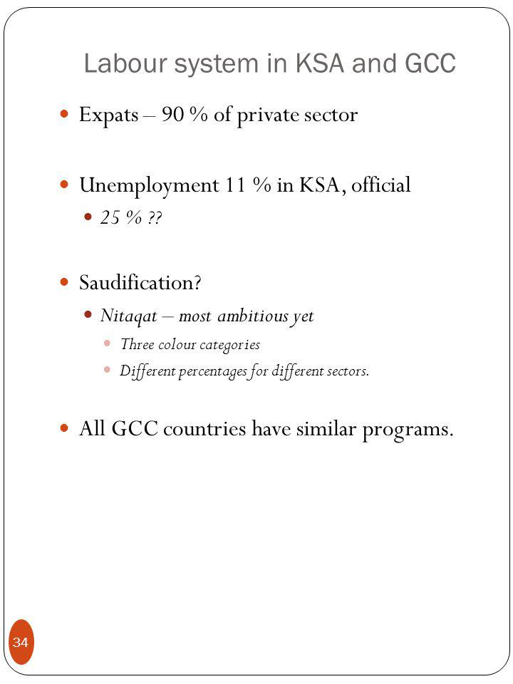 Labour system in KSA and GCC Expats – 90 % of private sector Unemployment 11 % in KSA, official 25 % .