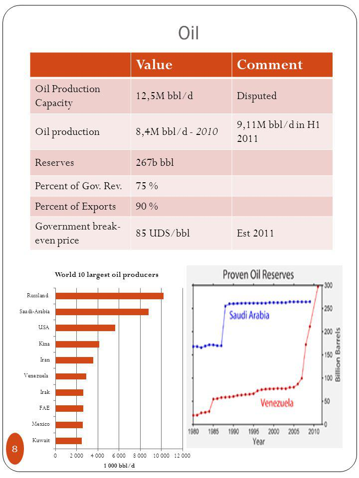 Oil 8 ValueComment Oil Production Capacity 12,5M bbl/dDisputed Oil production8,4M bbl/d - 2010 9,11M bbl/d in H1 2011 Reserves267b bbl Percent of Gov.