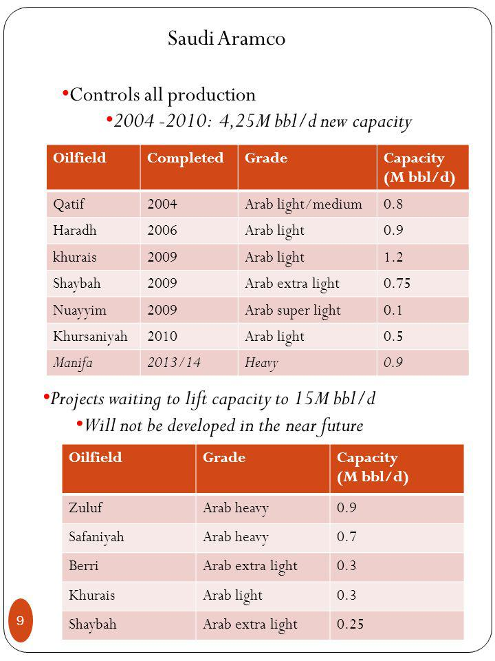 9 Saudi Aramco Controls all production : 4,25M bbl/d new capacity OilfieldCompletedGradeCapacity (M bbl/d) Qatif2004Arab light/medium0.8 Haradh2006Arab light0.9 khurais2009Arab light1.2 Shaybah2009Arab extra light0.75 Nuayyim2009Arab super light0.1 Khursaniyah2010Arab light0.5 Manifa2013/14Heavy0.9 Projects waiting to lift capacity to 15M bbl/d Will not be developed in the near future OilfieldGradeCapacity (M bbl/d) ZulufArab heavy0.9 SafaniyahArab heavy0.7 BerriArab extra light0.3 KhuraisArab light0.3 ShaybahArab extra light0.25