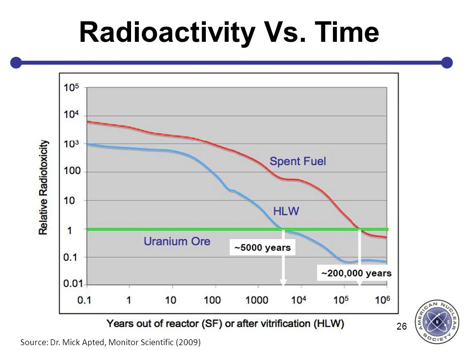 Source: Dr. Mick Apted, Monitor Scientific (2009) 26 Radioactivity Vs. Time