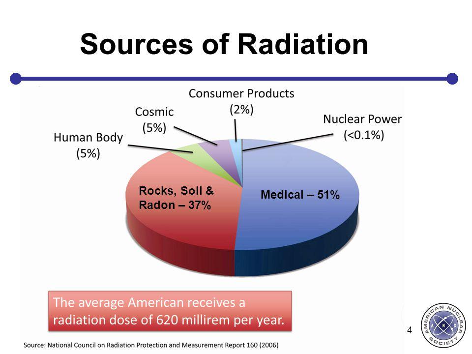 4 Sources of Radiation Medical – 51% Rocks, Soil & Radon – 37%