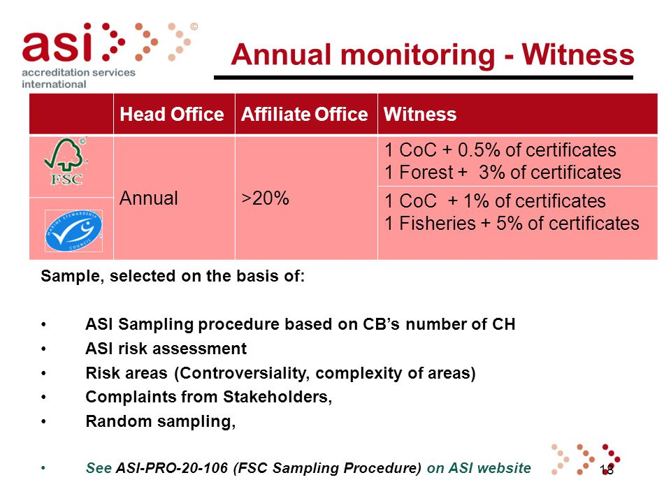 18 Annual monitoring - Witness Sample, selected on the basis of: ASI Sampling procedure based on CB's number of CH ASI risk assessment Risk areas (Controversiality, complexity of areas) Complaints from Stakeholders, Random sampling, See ASI-PRO-20-106 (FSC Sampling Procedure) on ASI website Head OfficeAffiliate OfficeWitness Annual>20% 1 CoC + 0.5% of certificates 1 Forest + 3% of certificates 1 CoC + 1% of certificates 1 Fisheries + 5% of certificates