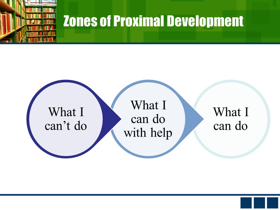 Zones of Proximal Development What I can do What I can do with help What I can't do