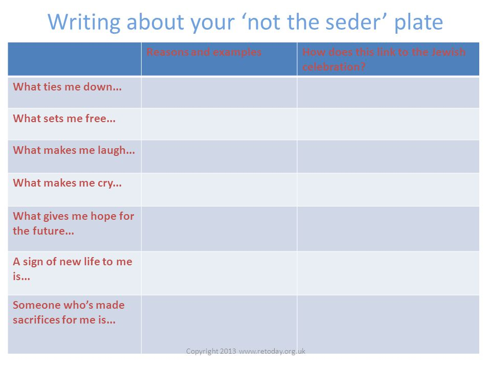 Writing about your 'not the seder' plate Reasons and examplesHow does this link to the Jewish celebration.