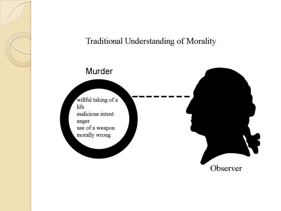 To illustrate the positions put forth by subjectivism and traditional moral theory, look at the following diagrams.