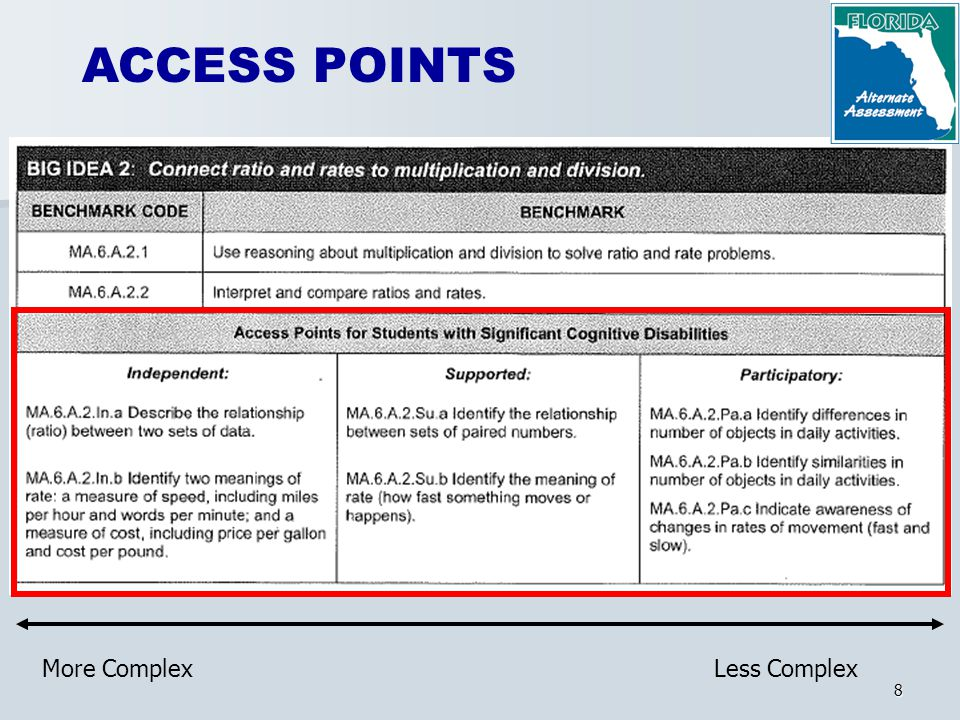 8 ACCESS POINTS More ComplexLess Complex