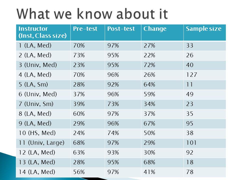 Instructor (Inst, Class size) Pre-testPost-testChangeSample size 1 (LA, Med)70%97%27%33 2 (LA, Med)73%95%22%26 3 (Univ, Med)23%95%72%40 4 (LA, Med)70%96%26%127 5 (LA, Sm)28%92%64%11 6 (Univ, Med)37%96%59%49 7 (Univ, Sm)39%73%34%23 8 (LA, Med)60%97%37%35 9 (LA, Med)29%96%67%95 10 (HS, Med)24%74%50%38 11 (Univ, Large)68%97%29%101 12 (LA, Med)63%93%30%92 13 (LA, Med)28%95%68%18 14 (LA, Med)56%97%41%78