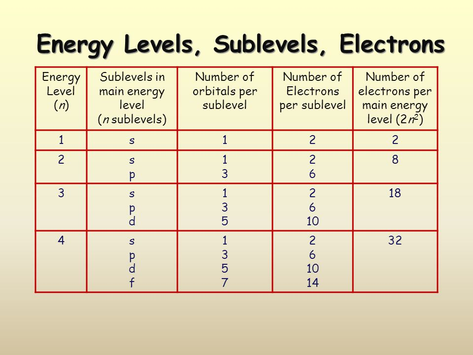 Energy Level (n) Sublevels in main energy level (n sublevels) Number of orbitals per sublevel Number of Electrons per sublevel Number of electrons per