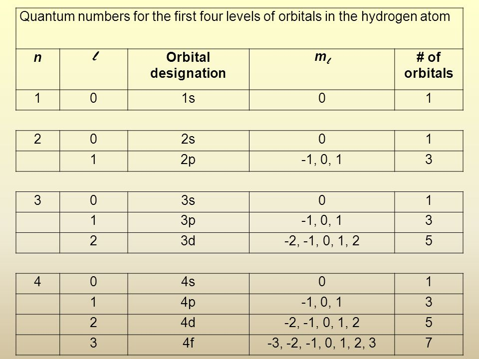 Quantum numbers for the first four levels of orbitals in the hydrogen atom n l Orbital designation mlml # of orbitals 101s01 202s01 12p-1, 0, 13 303s0