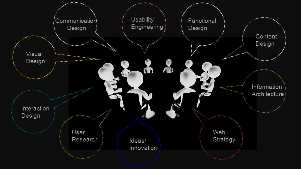 User Research Interaction Design Visual Design Communication Design Usability Engineering Functional Design Content Design Information Architecture We