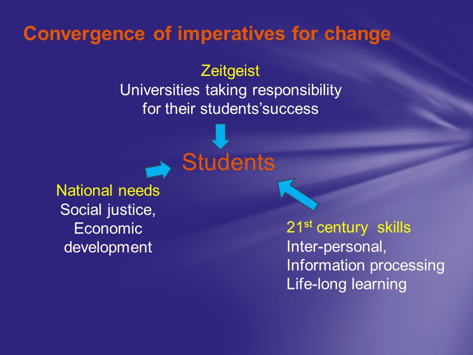 Convergence of imperatives for change National needs Social justice, Economic development Zeitgeist Universities taking responsibility for their stude