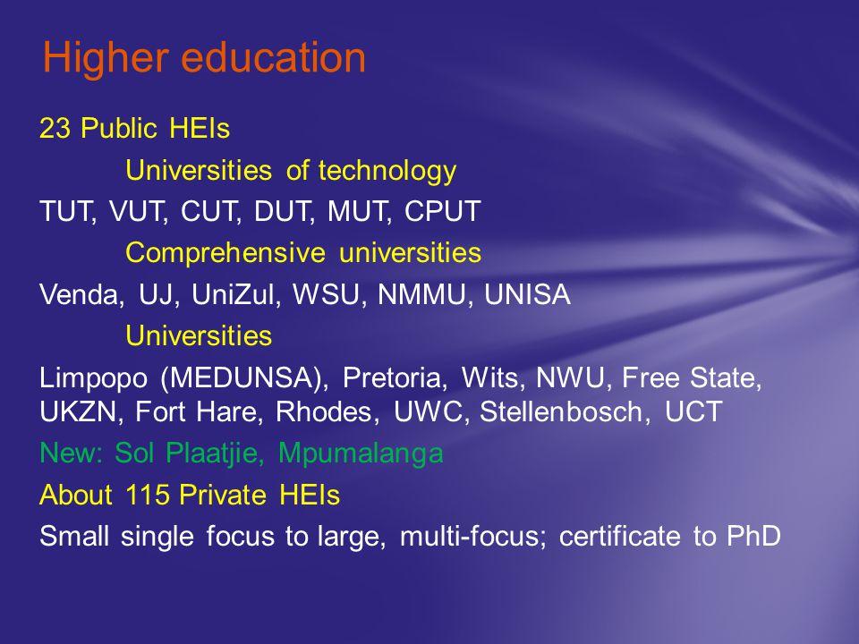 23 Public HEIs Universities of technology TUT, VUT, CUT, DUT, MUT, CPUT Comprehensive universities Venda, UJ, UniZul, WSU, NMMU, UNISA Universities Li
