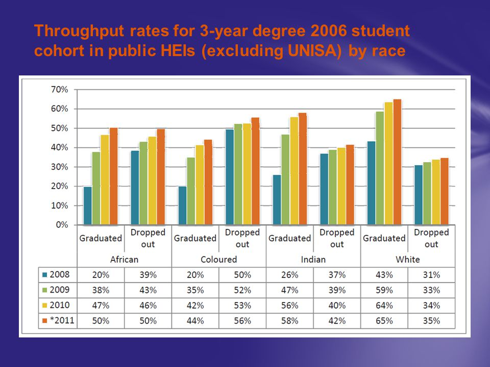 Throughput rates for 3-year degree 2006 student cohort in public HEIs (excluding UNISA) by race