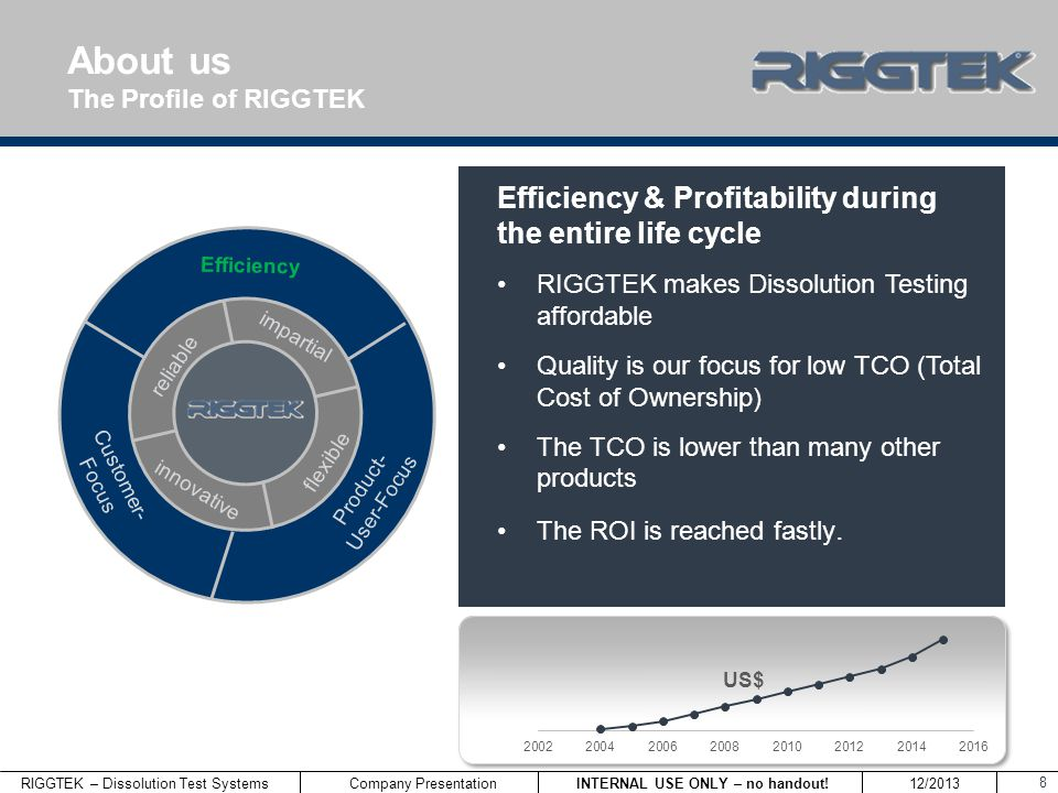 RIGGTEK – Dissolution Test Systems INTERNAL USE ONLY – no handout! 12/2013 Company Presentation 8 Efficiency & Profitability during the entire life cy