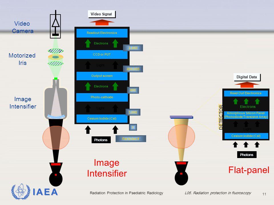 IAEA Radiation Protection in Paediatric Radiology L05. Radiation protection in fluoroscopy 11 Motorized Iris Video Camera Image Intensifier DETECTOR P