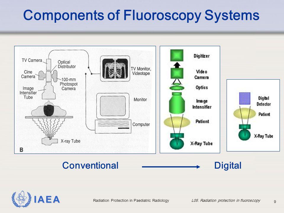 IAEA Radiation Protection in Paediatric Radiology L05. Radiation protection in fluoroscopy 9 Components of Fluoroscopy Systems ConventionalDigital