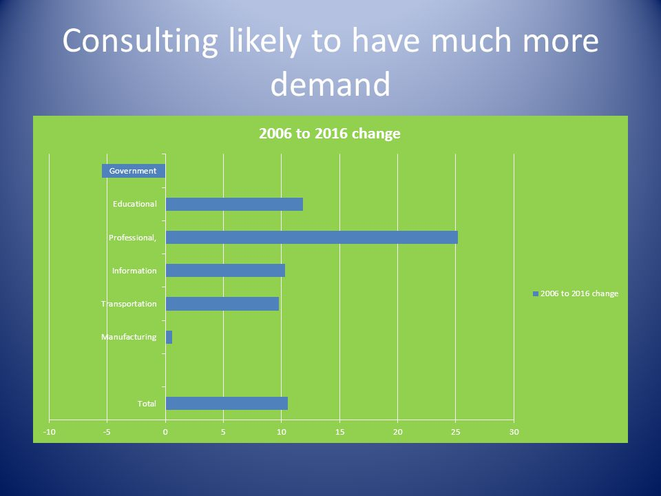 Consulting likely to have much more demand