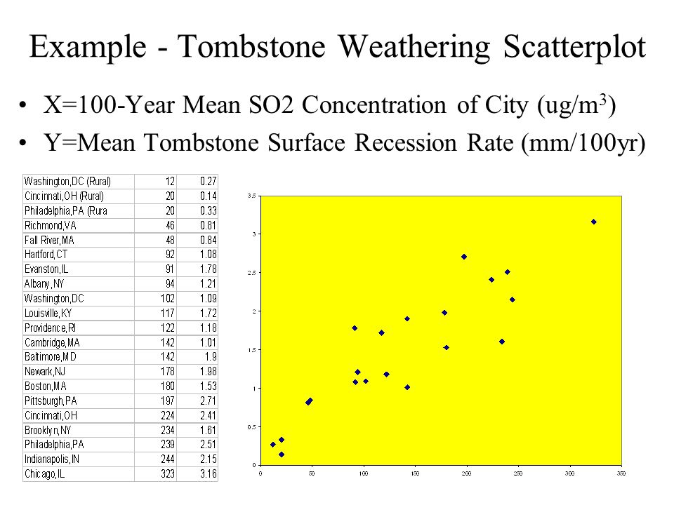 Example - Tombstone Weathering Scatterplot X=100-Year Mean SO2 Concentration of City (ug/m 3 ) Y=Mean Tombstone Surface Recession Rate (mm/100yr)