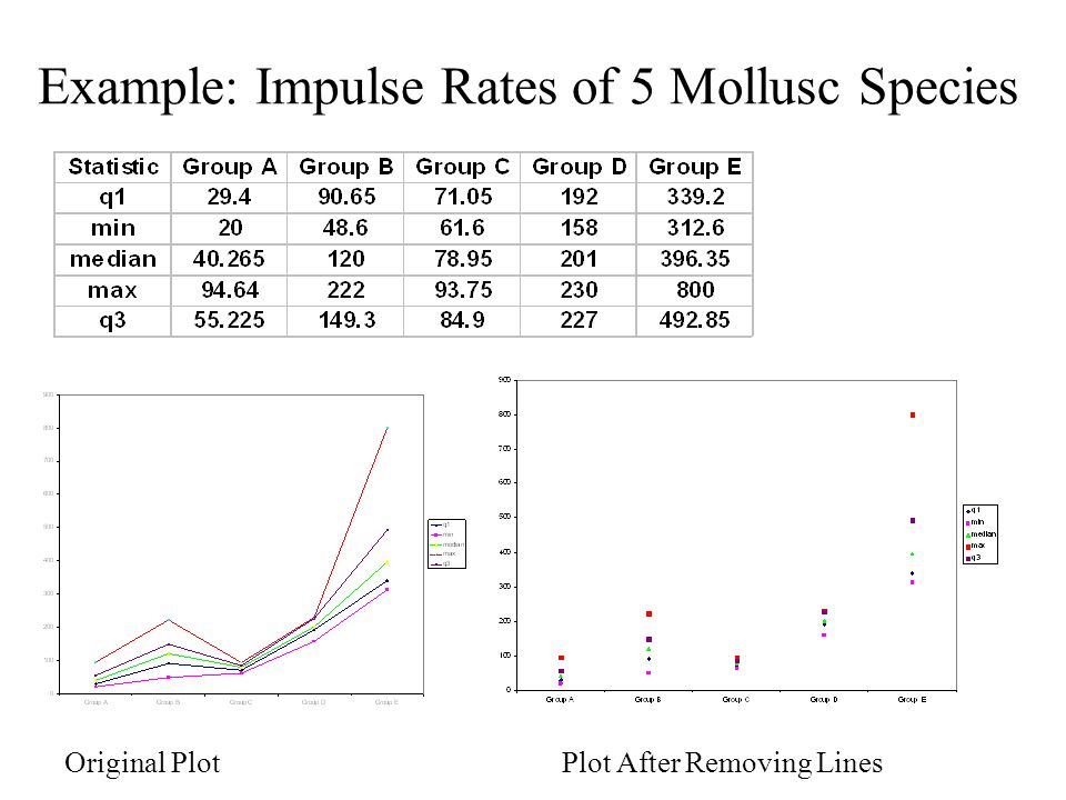 Example: Impulse Rates of 5 Mollusc Species Original PlotPlot After Removing Lines
