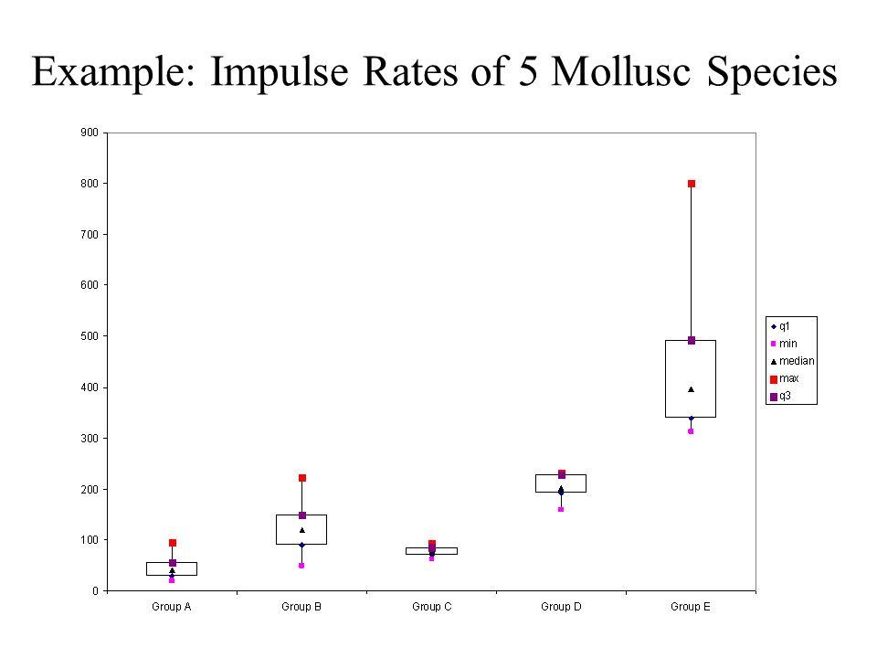 Example: Impulse Rates of 5 Mollusc Species