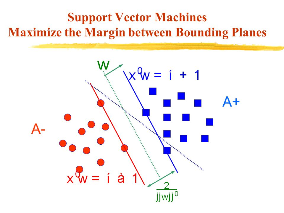 Support Vector Machines Maximize the Margin between Bounding Planes A+ A-