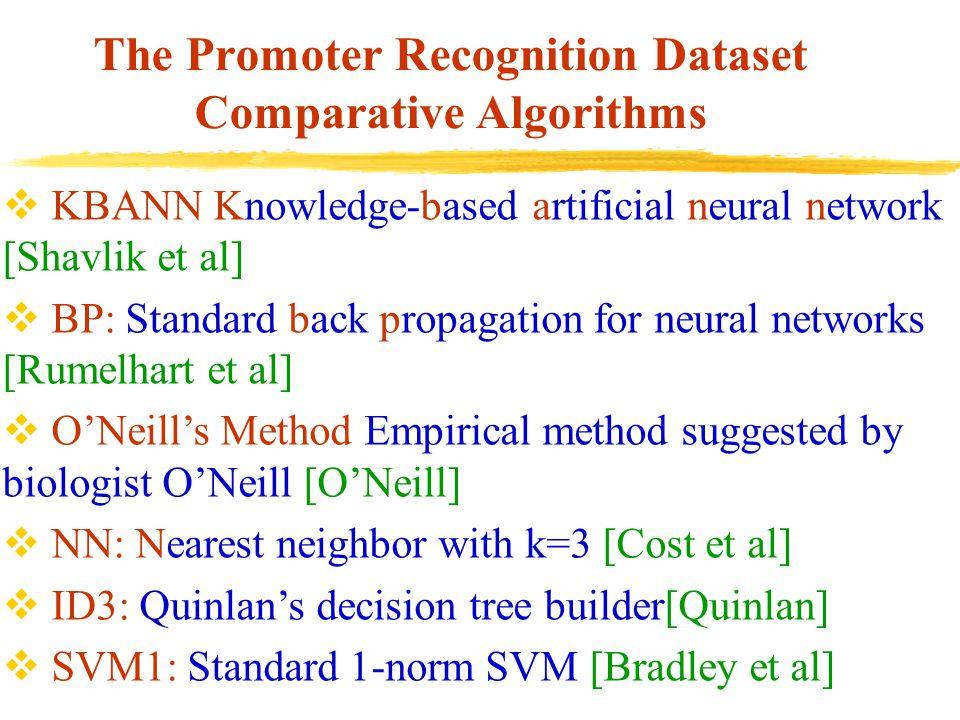 The Promoter Recognition Dataset Comparative Algorithms  KBANN Knowledge-based artificial neural network [Shavlik et al]  BP: Standard back propagat
