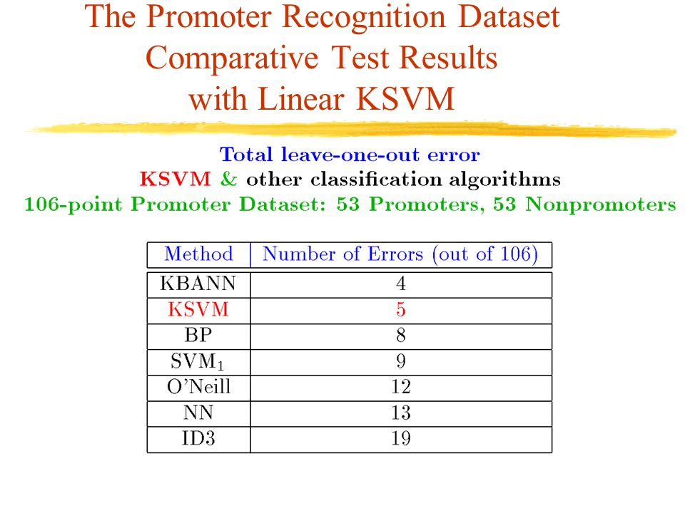 The Promoter Recognition Dataset Comparative Test Results with Linear KSVM