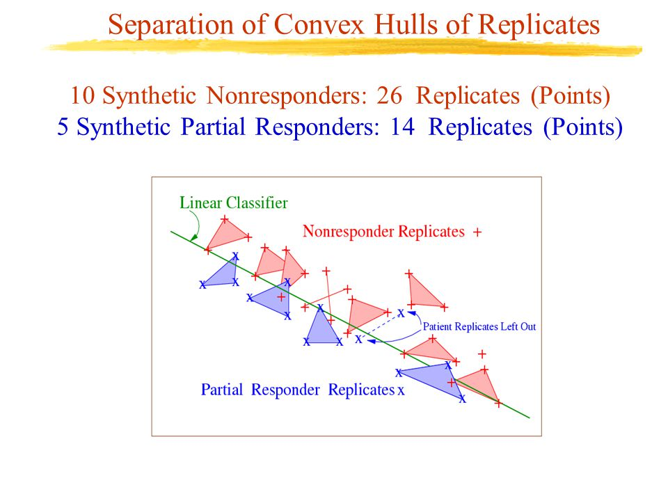 Separation of Convex Hulls of Replicates 10 Synthetic Nonresponders: 26 Replicates (Points) 5 Synthetic Partial Responders: 14 Replicates (Points)