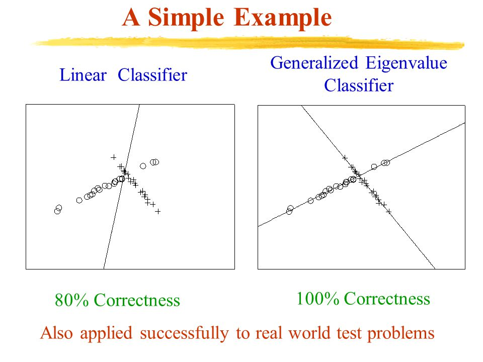 A Simple Example Linear Classifier 80% Correctness Generalized Eigenvalue Classifier 100% Correctness Also applied successfully to real world test problems