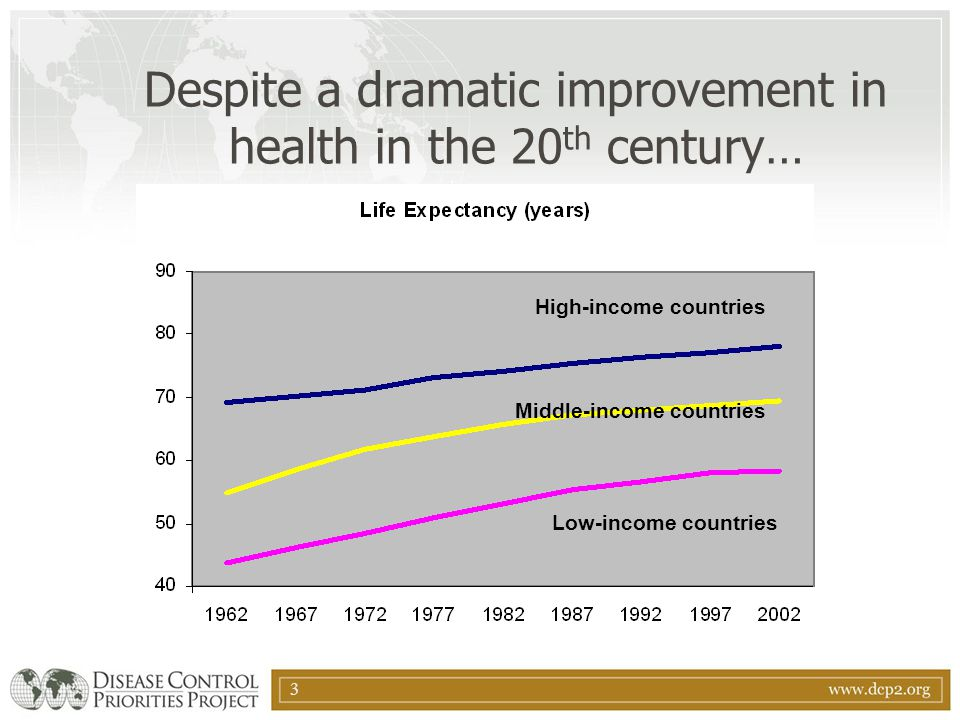3 Despite a dramatic improvement in health in the 20 th century… High-income countries Middle-income countries Low-income countries