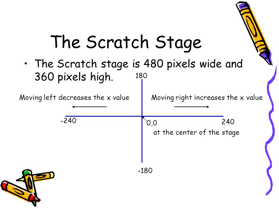 The Scratch Stage The Scratch stage is 480 pixels wide and 360 pixels high. -240 240 180 -180 0,0 at the center of the stage Moving right increases th