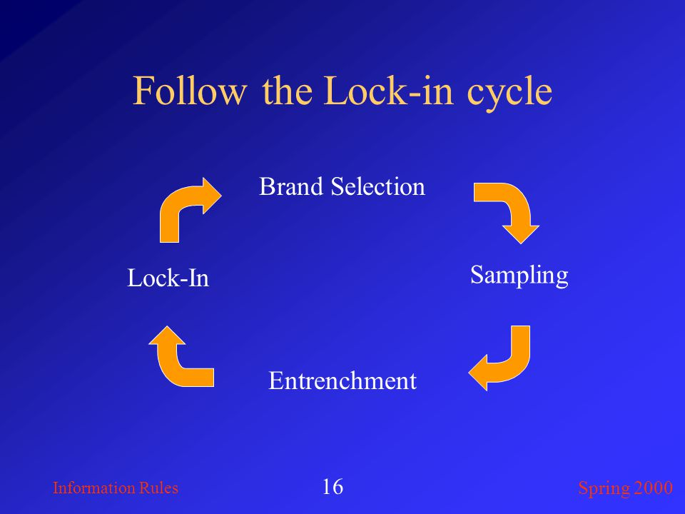 Information Rules Spring 2000 16 Follow the Lock-in cycle Brand Selection Sampling Lock-In Entrenchment