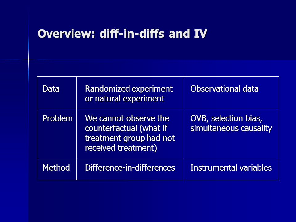 Diff-in-diffs: basic idea Suppose we randomly assign treatment to some units (or nature assigns treatment as if by random assignment) To estimate the treatment effect, we could just compare the treated units before and after treatment However, we might pick up the effects of other factors that changed around the time of treatment Therefore, we use a control group to difference out these confounding factors and isolate the treatment effect