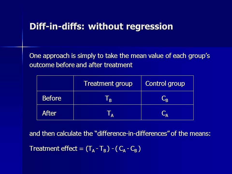 Diff-in-diffs: with regression We can get the same result in a regression framework (which allows us to add regression controls, if needed): y i = β 0 + β 1 treat i + β 2 after i + β 3 treat i *after i + e i wheretreat = 1 if in treatment group, = 0 if in control group wheretreat = 1 if in treatment group, = 0 if in control group after = 1 if after treatment, = 0 if before treatment The coefficient on the interaction term (β 3 ) gives us the difference-in-differences estimate of the treatment effect