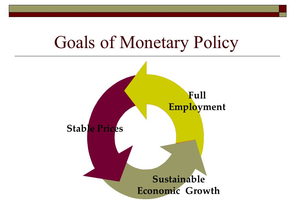 Goals of Monetary Policy Stable Prices Sustainable Economic Growth Full Employment