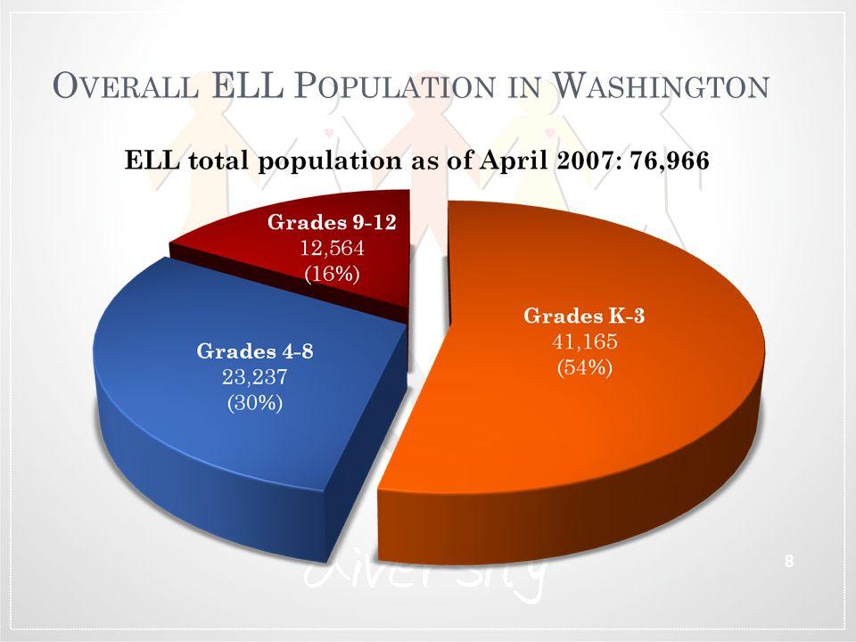 O VERALL ELL P OPULATION IN W ASHINGTON 8