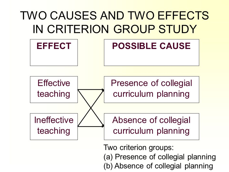 TWO CAUSES AND TWO EFFECTS IN CRITERION GROUP STUDY Effective teaching Ineffective teaching EFFECTPOSSIBLE CAUSE Presence of collegial curriculum plan