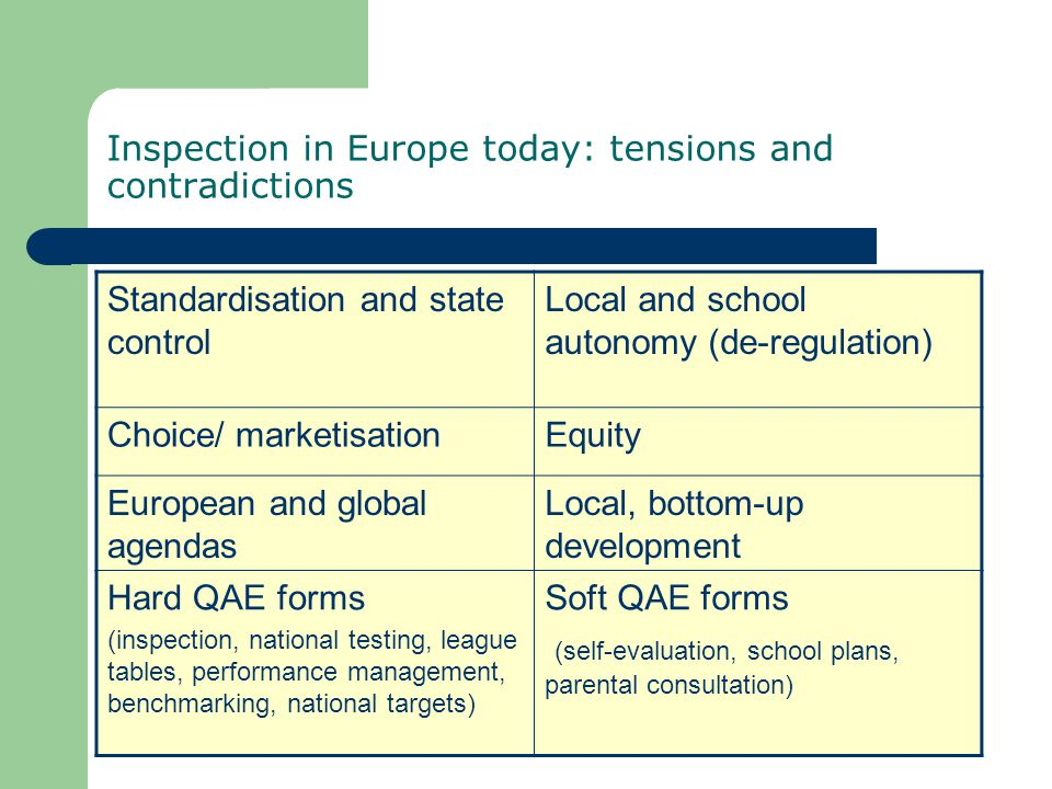 Inspection in Europe today: tensions and contradictions Standardisation and state control Local and school autonomy (de-regulation) Choice/ marketisationEquity European and global agendas Local, bottom-up development Hard QAE forms (inspection, national testing, league tables, performance management, benchmarking, national targets) Soft QAE forms (self-evaluation, school plans, parental consultation)