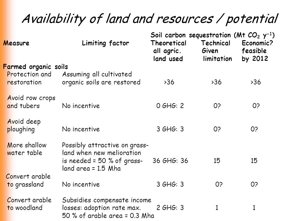 Availability of land and resources / potential Soil carbon sequestration (Mt CO 2 y -1 ) Measure Limiting factor Theoretical Technical Economic.
