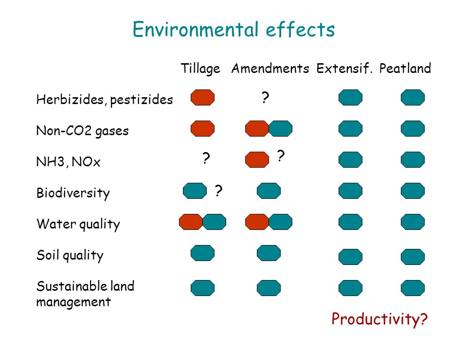 Environmental effects Tillage AmendmentsExtensif. Peatland Herbizides, pestizides Non-CO2 gases NH3, NOx Biodiversity Water quality Soil quality Susta
