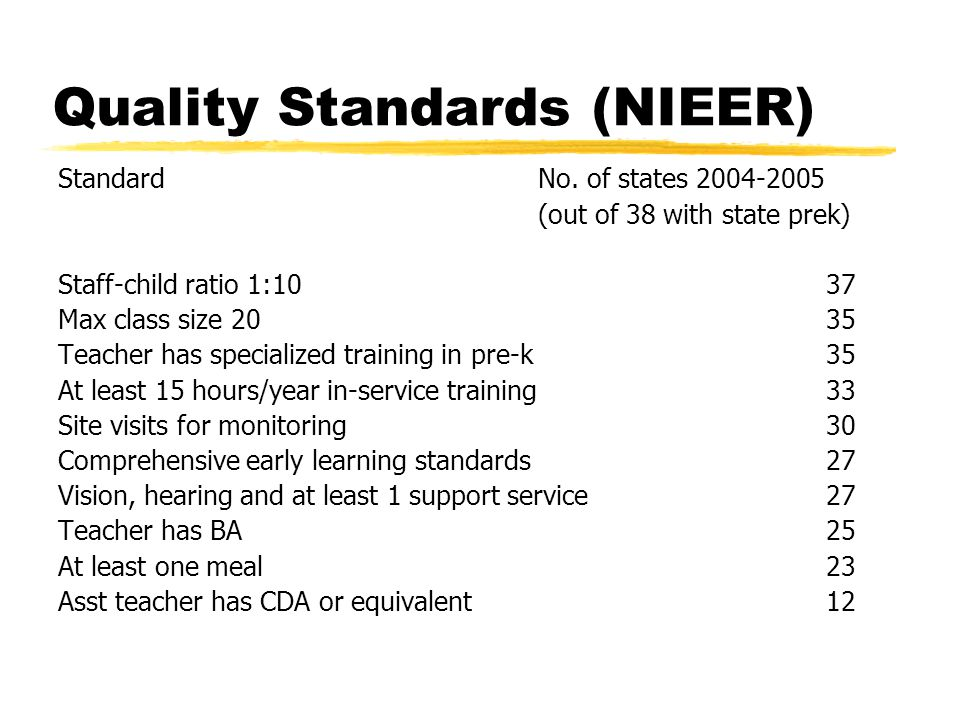 Quality Standards (NIEER) StandardNo. of states 2004-2005 (out of 38 with state prek) Staff-child ratio 1:1037 Max class size 2035 Teacher has special