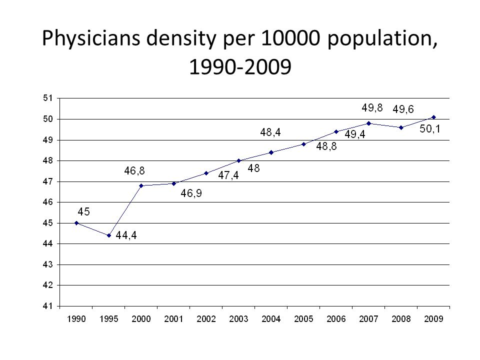 Physicians density per 10000 population, 1990-2009
